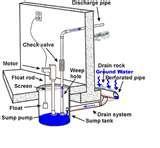 Sewage Pump Up Systems