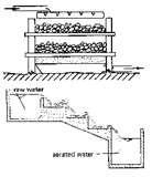 Effluent Pumps Oase Pictures