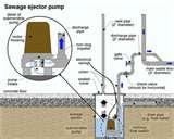 Sewage Pumps Drain Pictures