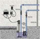 Photos of Sewage And Sump Pump