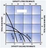 Effluent Pump Size Photos