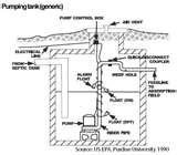 Photos of Sewage Ejector Pump System