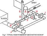Macerator Sewage Pump Photos