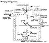 Septic Tank Effluent Pump