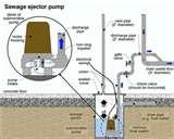 Residential Sewage Grinder Pumps Images