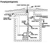 Sewage Lift Pumps Photos