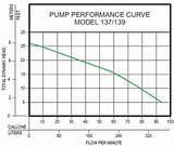 Images of Goulds Effluent Pump Curve