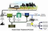 Sewage Pumps Process Photos