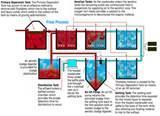 Sewage Pumps Process Pictures